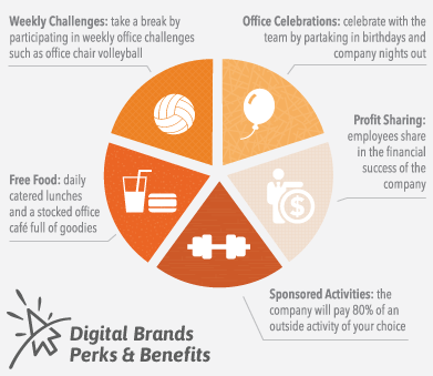 Digital Brands Perks & Benefits