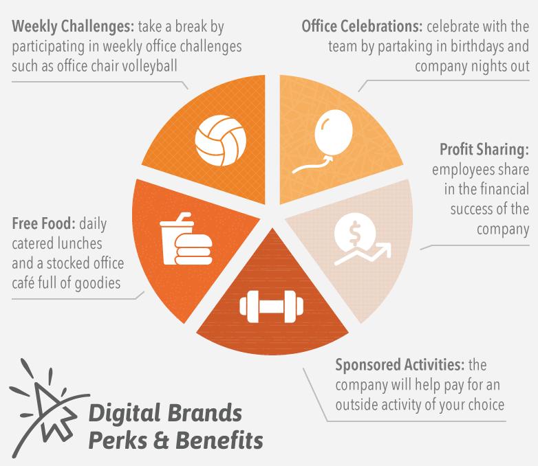 Digital Brands Perks & Benefits
